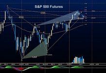 s&p 500 futures june 21 trading gartley pattern price targets investing