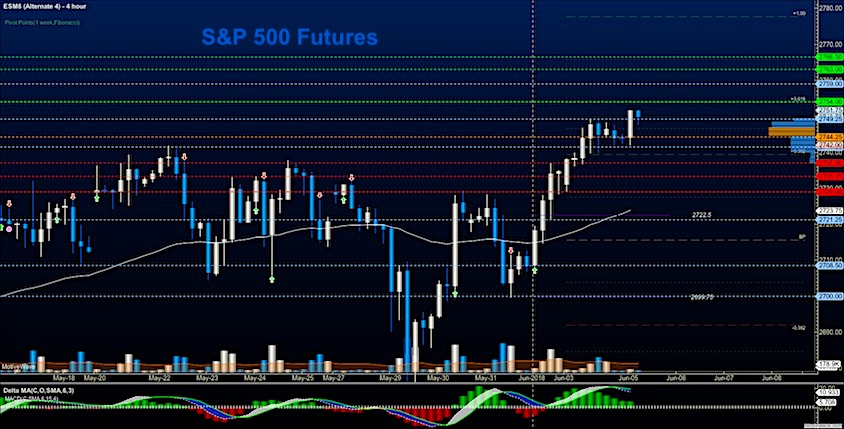 s&p 500 futures june 5 rally higher upside trading targets news image
