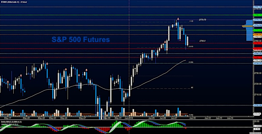 s&p 500 futures selloff lower june 8 stock market analysis chart
