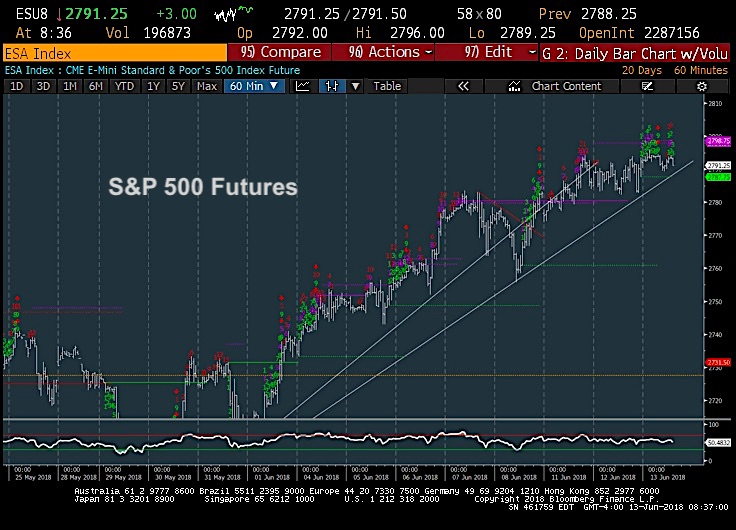s&p 500 futures trading chart june 13 price trend line analysis