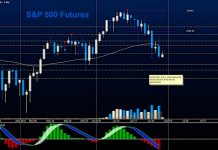 s&p 500 futures trading chart june 28 investing news analysis