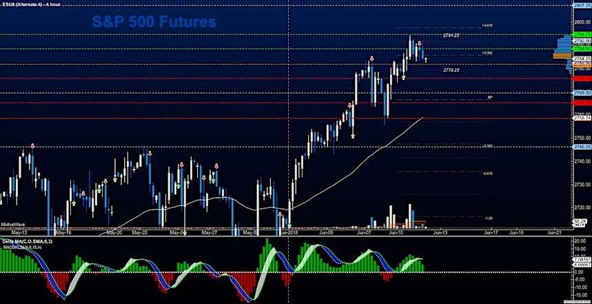 s&p 500 futures trading daily analysis chart_12 june 2018