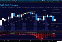 s&p 500 futures trading june 15 stock market analysis outlook chart image