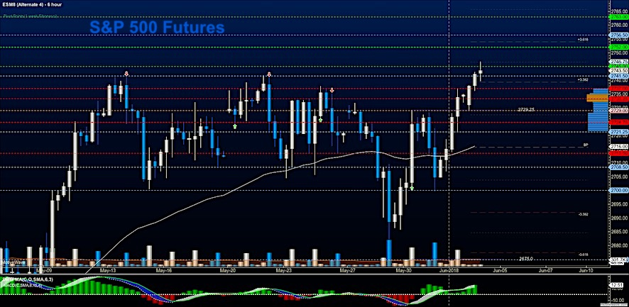 s&p 500 futures trading june 4 price breakout rally image