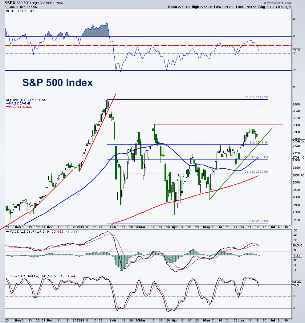 s&p 500 index chart_technical indicators investing analysis_june 19