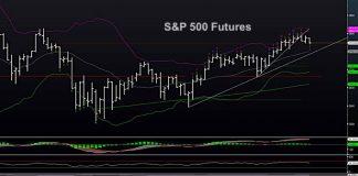 s&p 500 index price chart june 15 news analysis investing