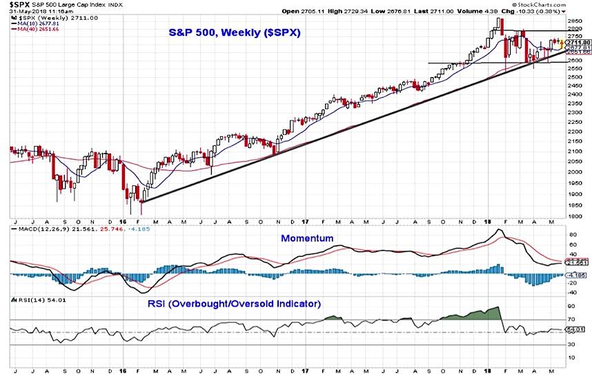 s&p 500 index stock market index chart indicators trends_1 june 2018