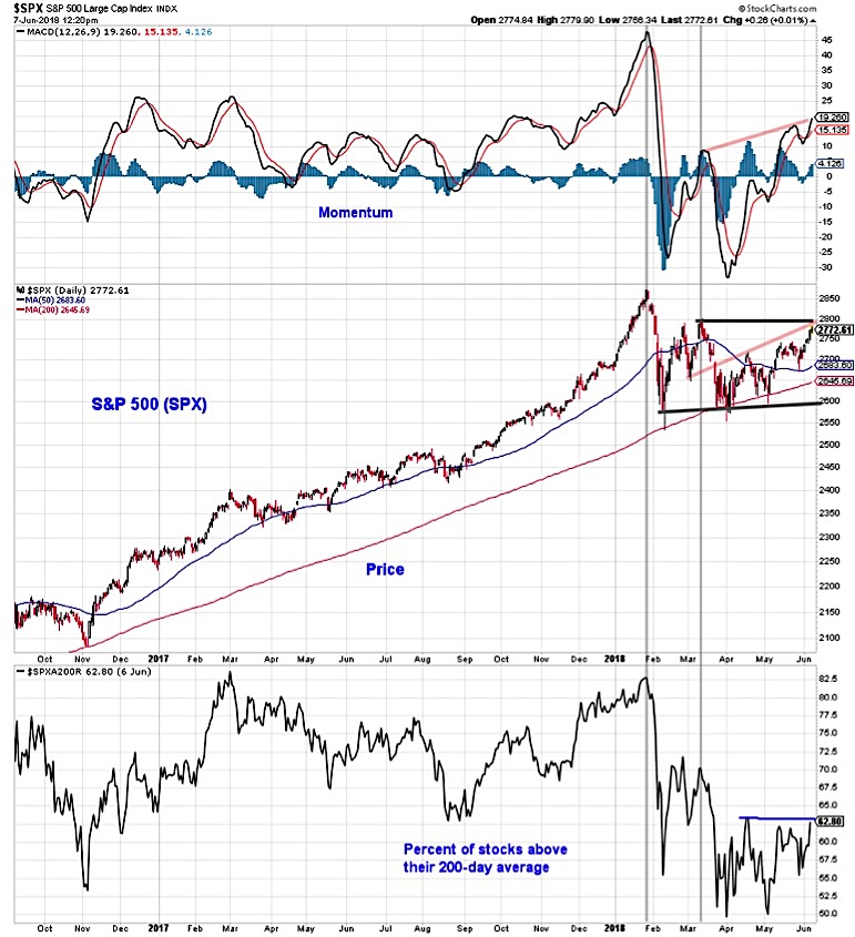 s&p 500 index technical anlaysis chart image_investing news_june 8