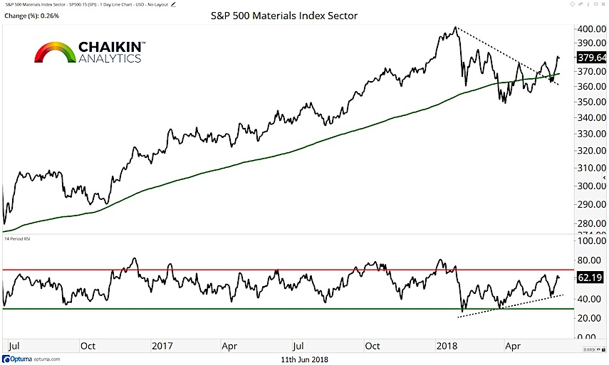 s&p 500 materials sector chart price performance breakout higher_june 2018