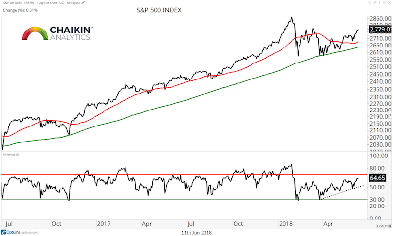 s&p 500 stock market index trend investing consolidation chart_18 june