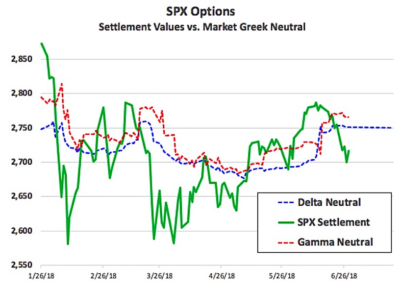 spx options price magnet levels trading expiration chart_june 29