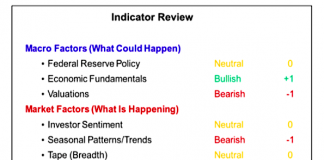 stock market indicators 15 june 2018 outlook bullish bearish stocks investing