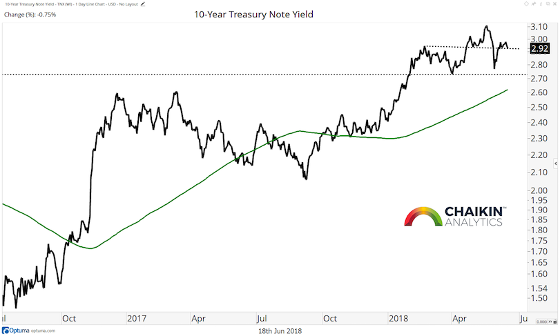 ten year treasury yield trend higher chart image interest rates_18 june