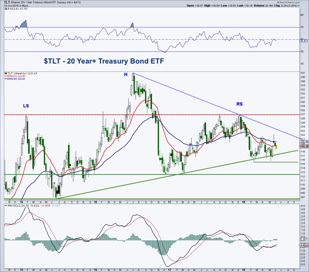 tlt treasury bond etf bearish triangle pattern trading_13 june 2018