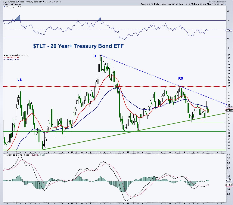 tlt treasury bond etf bearish triangle pattern trading_13 june 2018