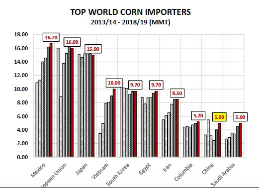 top world corn importers chart
