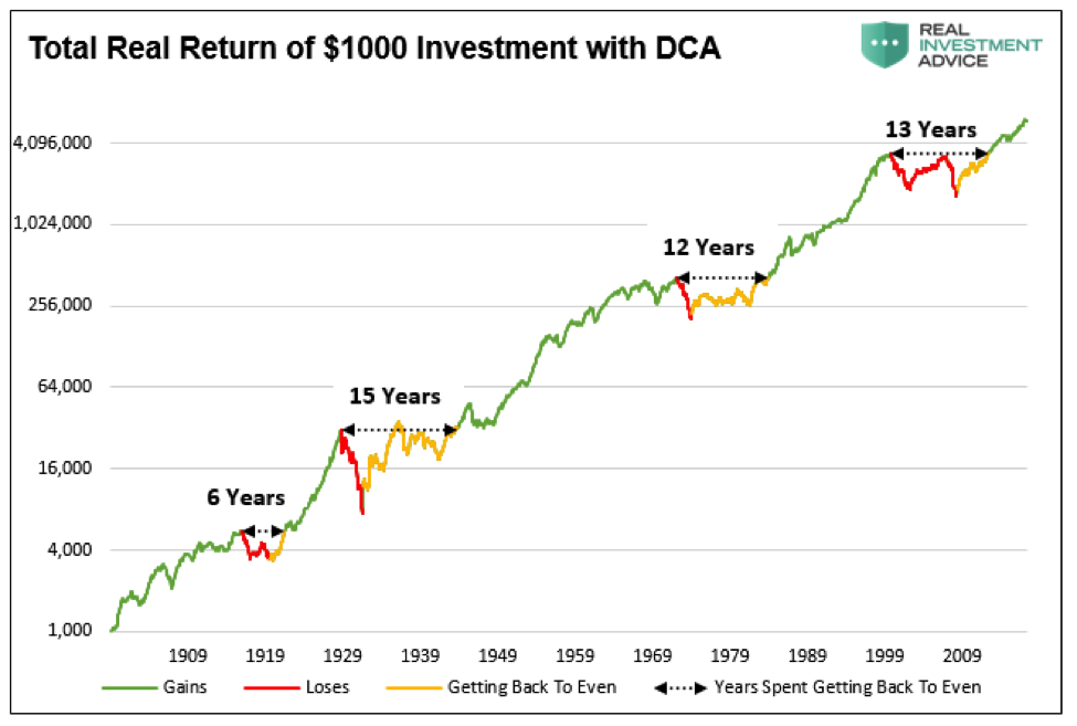 total investing return on 1000 throughout history chart_robert shiller data