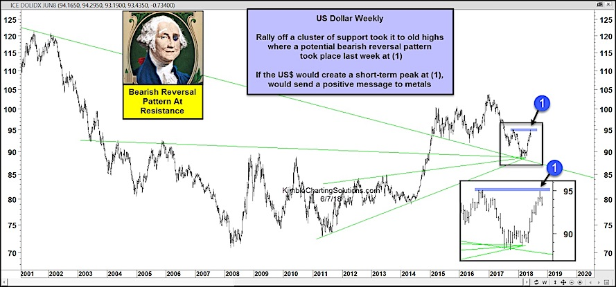 us dollar index week reversal lower bearish trading currency_7 june 2018
