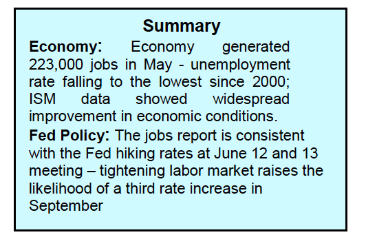 us economy financial markets investing summary highlights week june 4