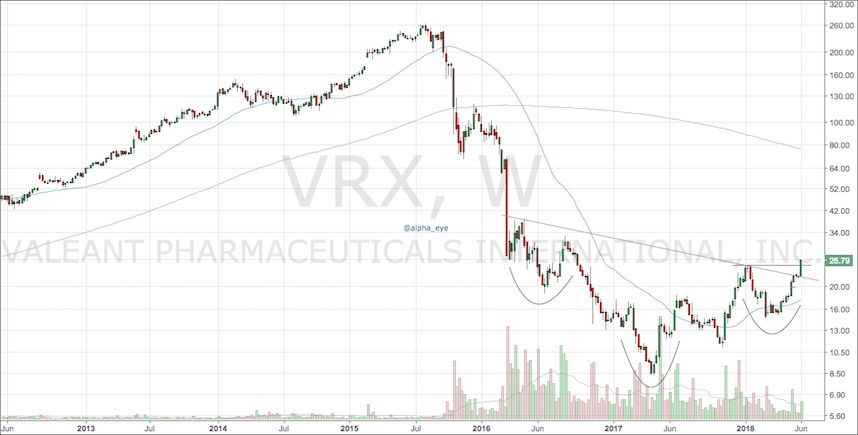 valeant pharmaceuticals vrx stock research investing analysis_june 2018