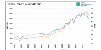 1990s cape stock market valuation vs price performance investors chart