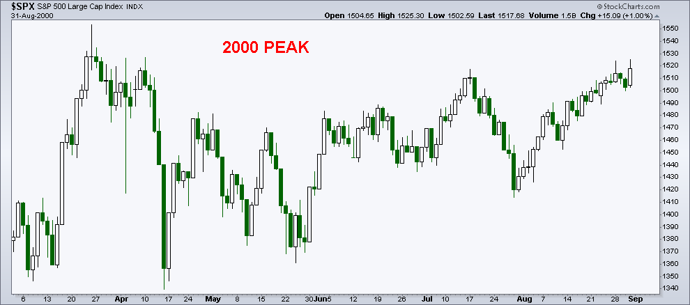 2000 stock market peak pattern s&p 500 chart