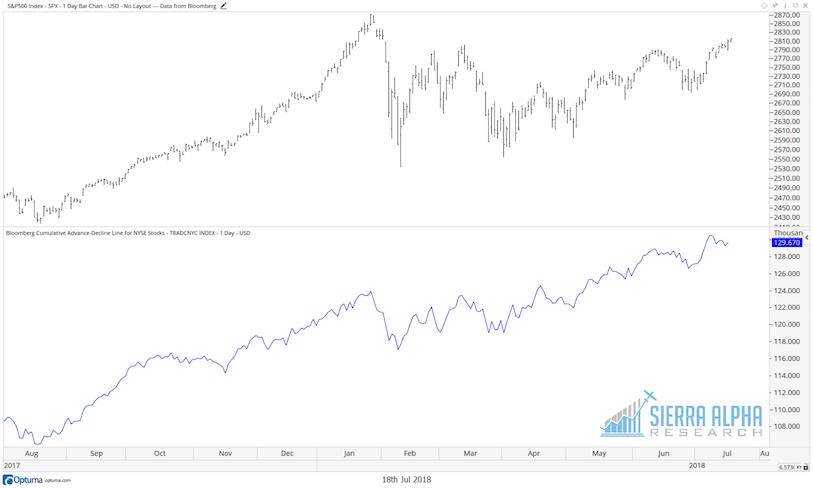 advance decline line stock market chart 19 july 2018