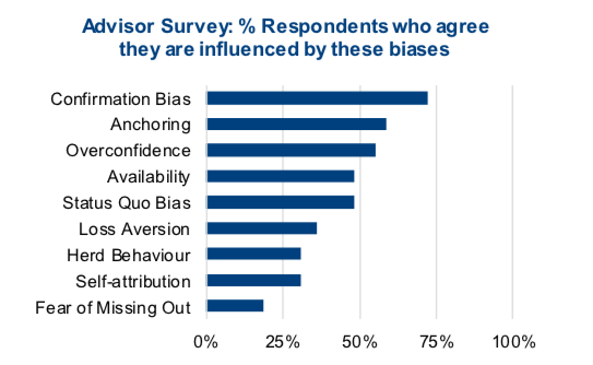 advisor survey results investing biases