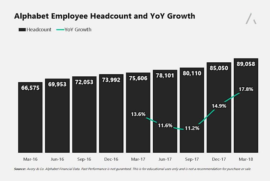 alphabet earnings google employee headcount growth july 23