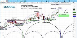alphabet google stock price analysis investing july 24_googl chart news