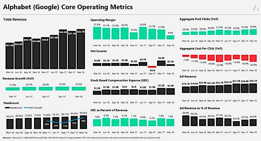 alphabet q2 earnings operating metrics strong google company july 23