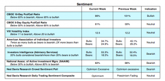 cboe equity options trading sentiment indicators july 23 bullish bearish
