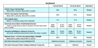 cboe options indicators july 30 stock market sentiment bullish bearish