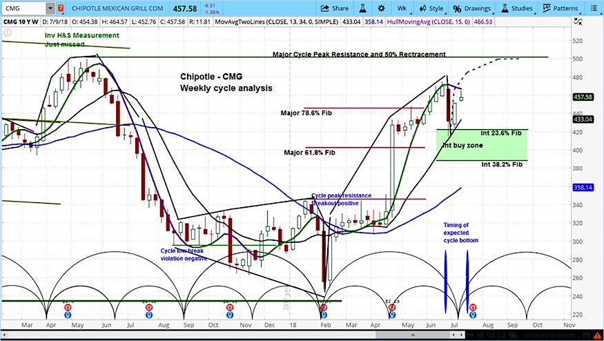 chipotle stock research outlook july 10 bullish buy cmg