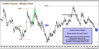 coffee futures decline chart price support rally_july 23