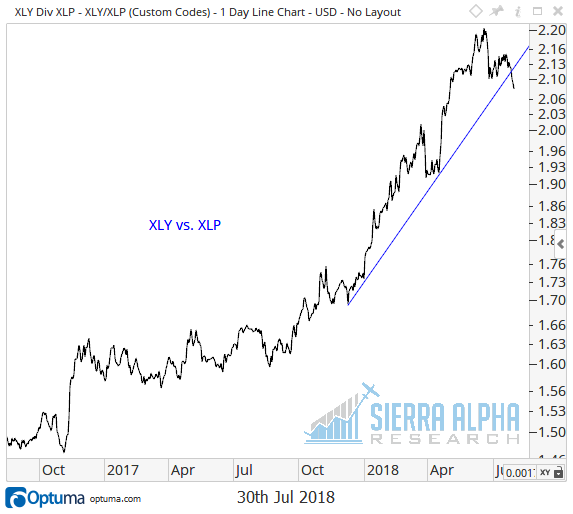 3 Charts That Make Me Cautious On The Stock Market - See It