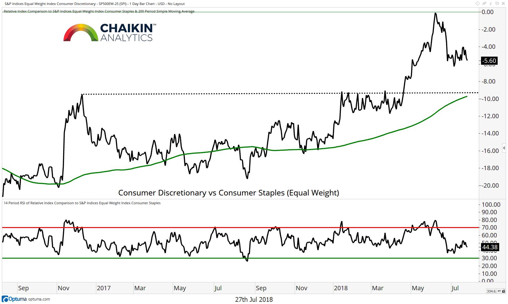 consumer discretionary staples ratio chart correction stock market july 2018
