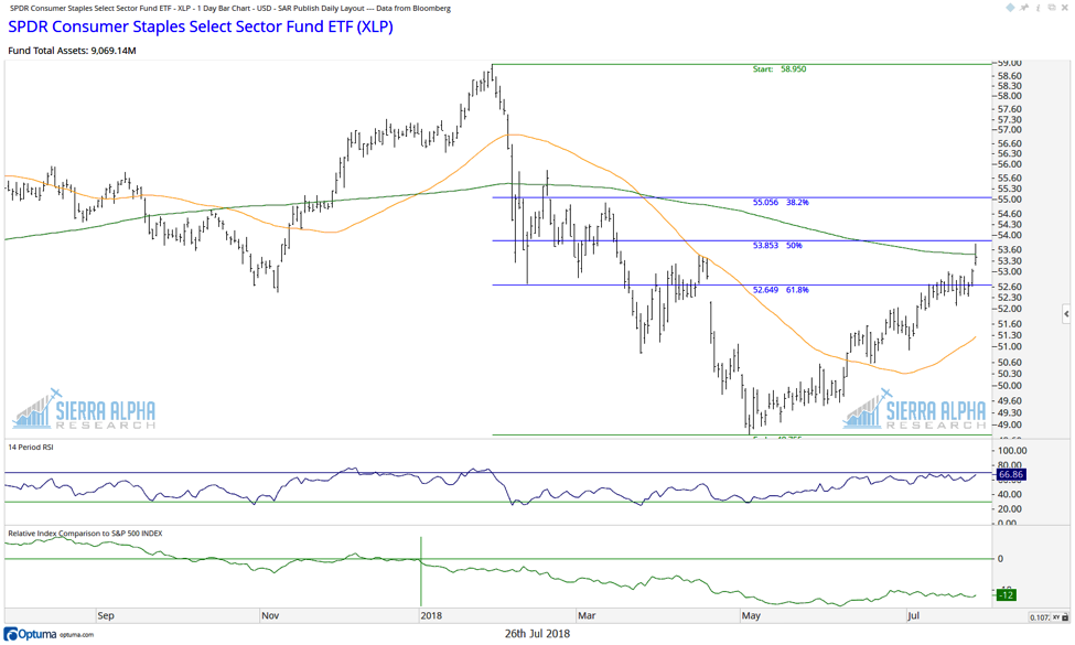 consumer staples etf xlp rally higher fibonacci retracment levels_27 july
