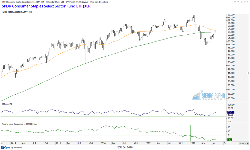 consumer staples sector strength price chart analysis_27 july