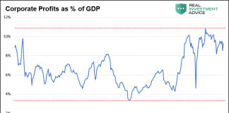 corporate profits as percent of gdp united states history chart