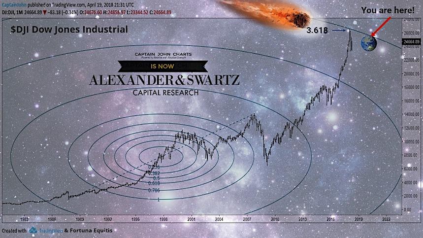 dow jones industrial average fibonacci chart price topping 3.618 july year 2018