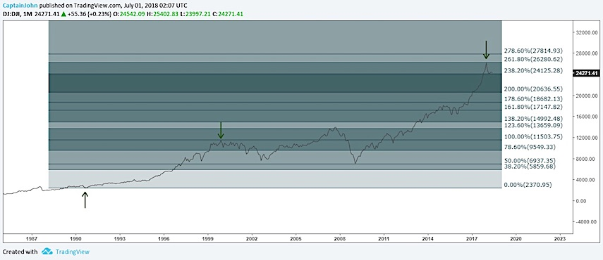dow jones industrials linear chart fibonacci price extentions stock market top year 2018