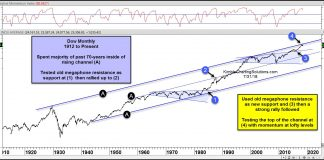 dow jones industrials long term bullish trend channel history