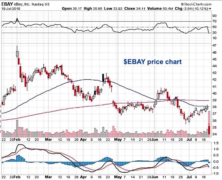 ebay stock chart options trading chart price analysis 20 july 2018