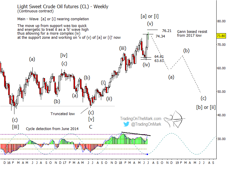 elliott wave light sweet crude oil futures chart year 2018 analysis