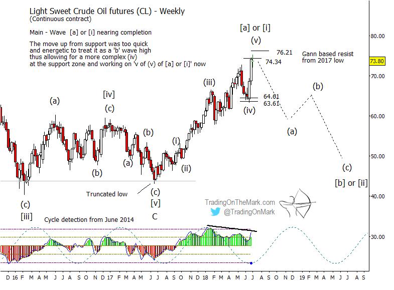 elliott wave light sweet crude oil futures chart year 2018 analysis