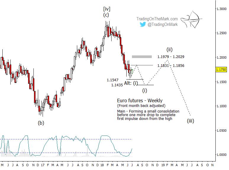 euro futures trading elliott wave forecast chart_year 2018