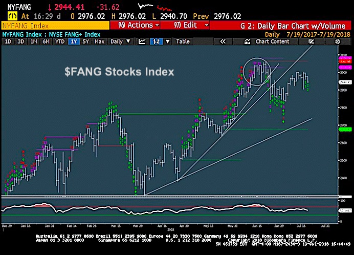 S&P 500 Trading Update: FANG Stocks Topping, Financials ... Fang Stocks