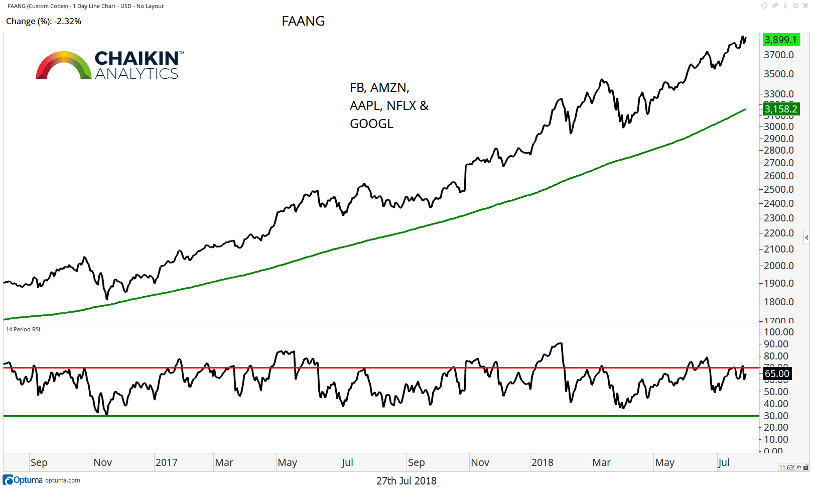 fang stocks performance analysis 2 year chart through 27 july 2018