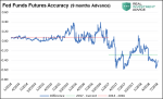 fed funds futures trading accuracy chart